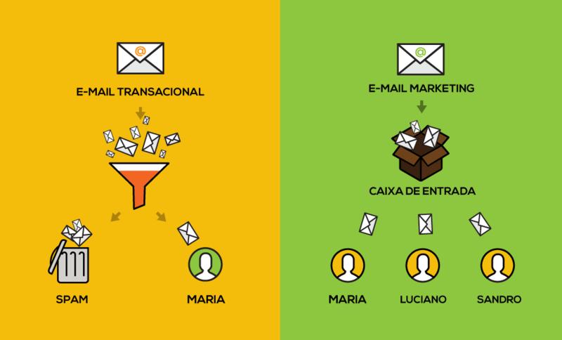 Email transacional não server para email marketing