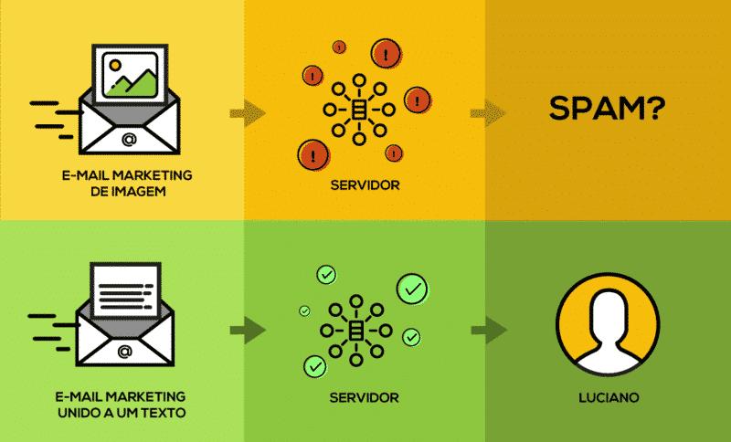 Email marketing só com imagem tem mais chance de cair em spam
