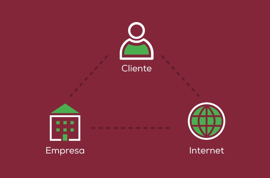 Tripé para criação de sites - cliente, empresa e internet