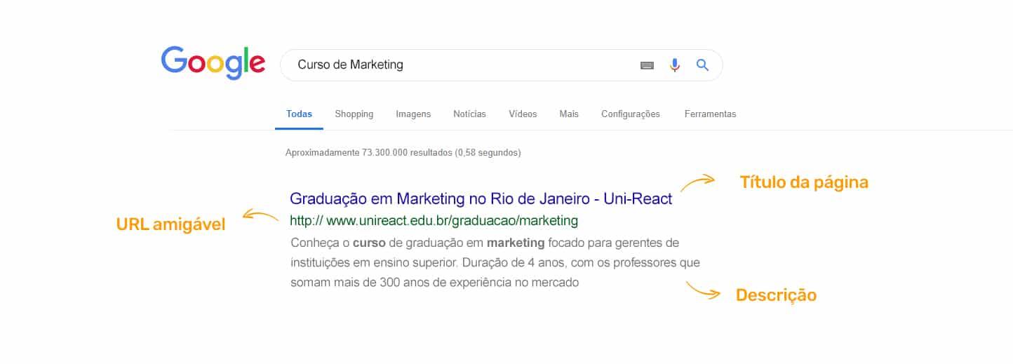 SERP do Google com Título, URL amigável e texto descritivo.