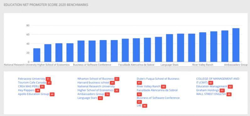 Empresas de educação NPS benchmark costumer guru
