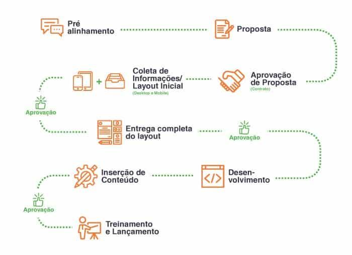 Processos da criação de sites para faculdades